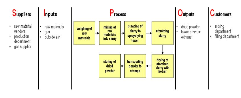 How to Use SIPOC For Better Results