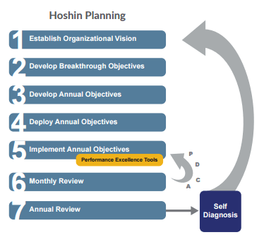 hoshin-planning-process