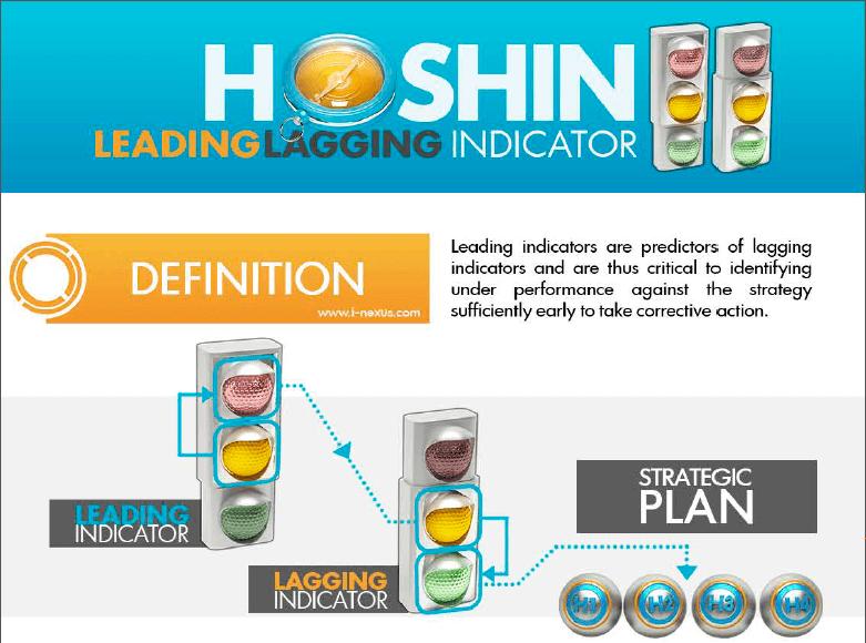 Hoshin kanri - kpi leading laggin indicators