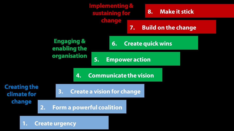 How to Transform by John Kotler