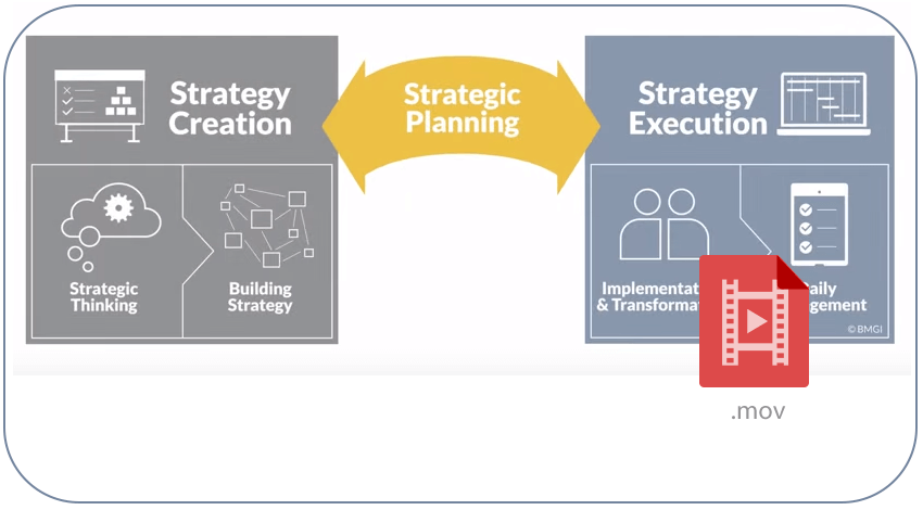 Strategic Planning Bridge Strategy and Execution