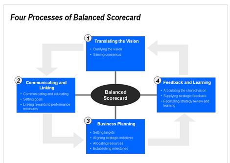 Four processes of Balanced Scorecard