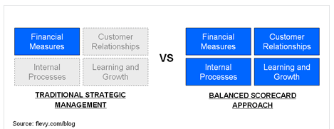 Traditional Strategic management and Balanced Scorecard approach