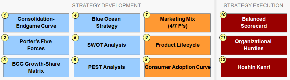 strategy development and execution matrix
