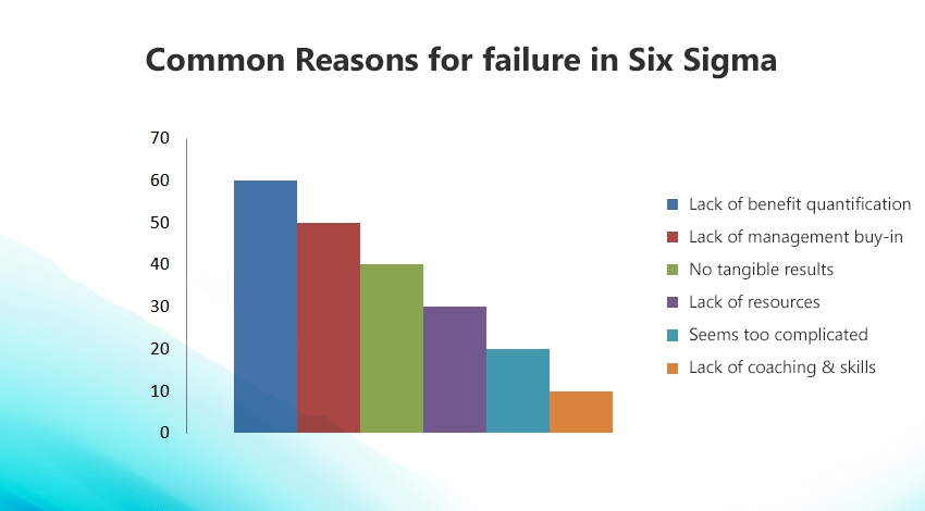 six common reasons for six sigma failure