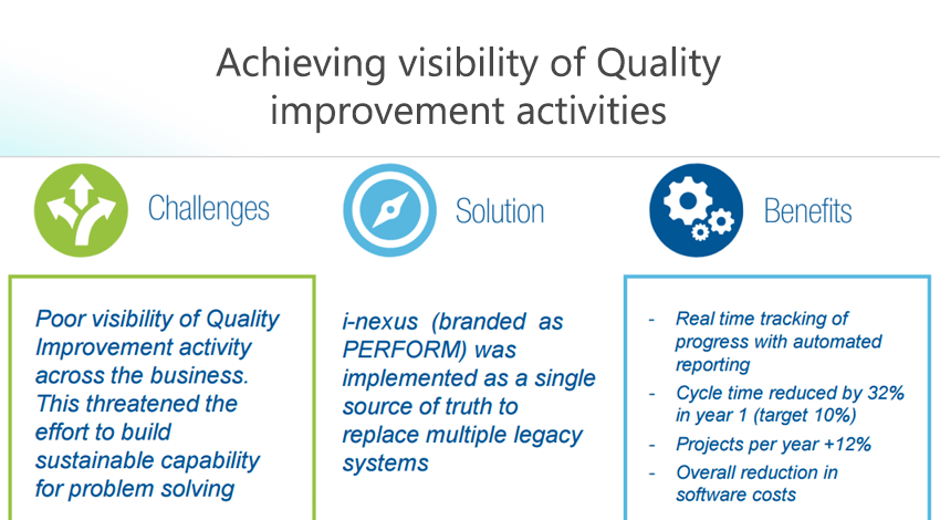 Achieving visibility of quality improvement activities