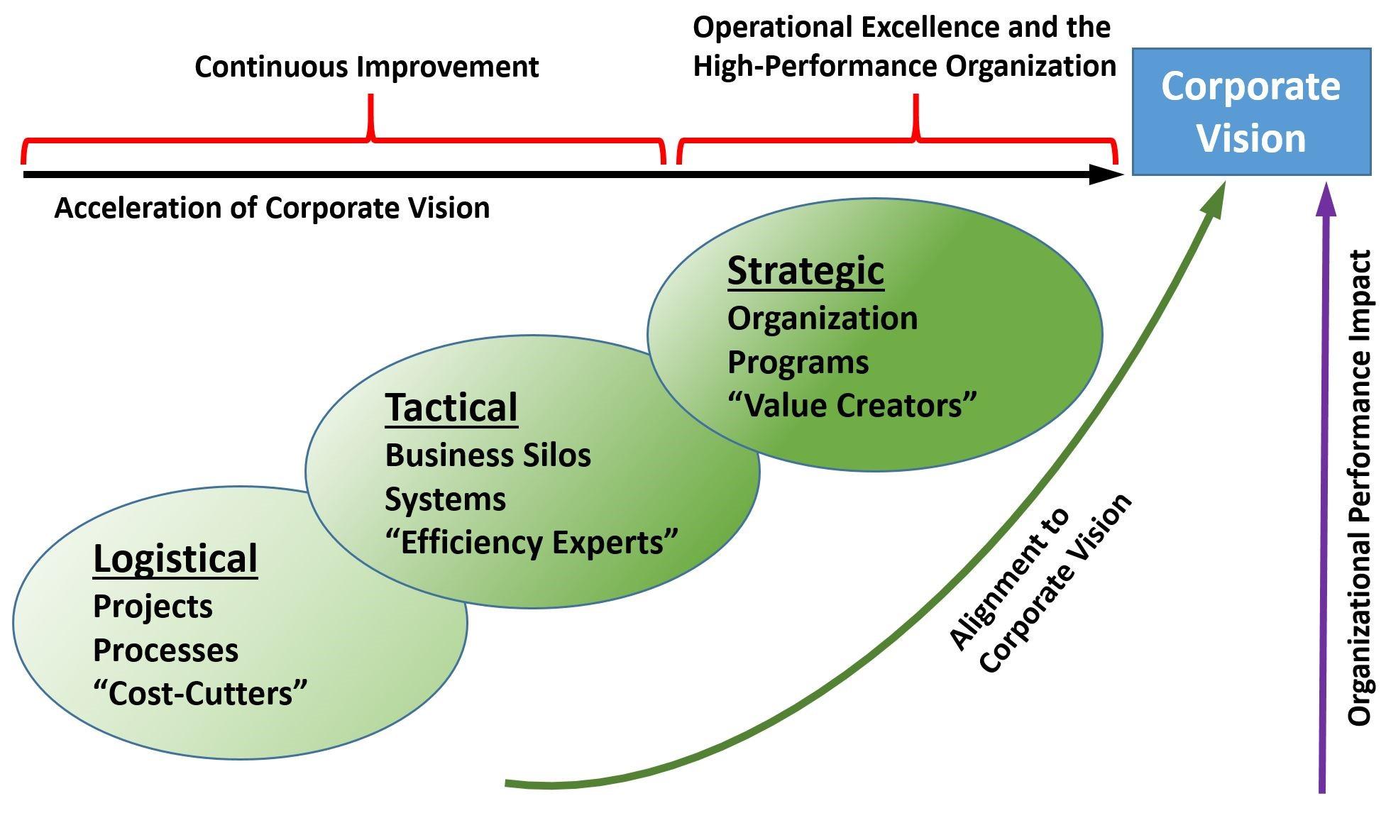 Opex Maturity model