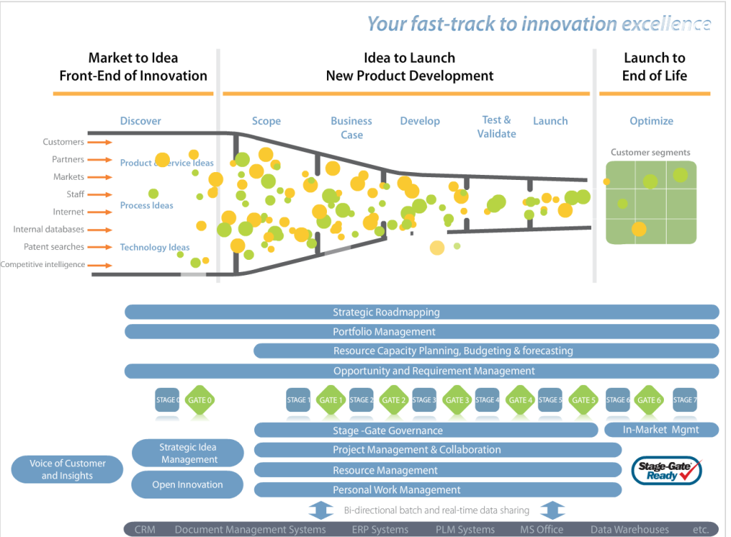 innovation frameworks