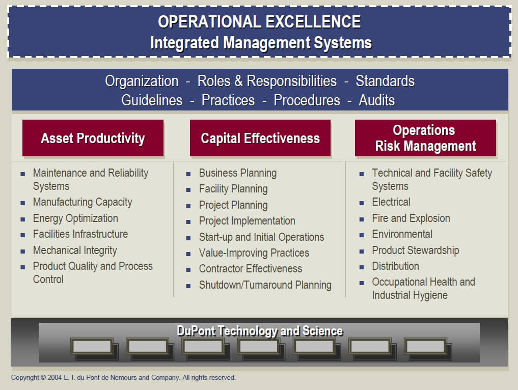 Asset Productivity, Capital Effectiveness and Operational Risk Management
