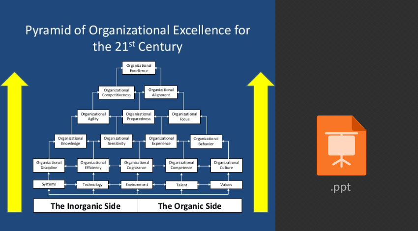 Building the pyramid of Organizational excellence