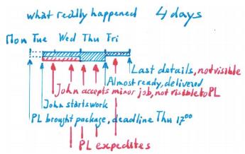 lean workflow chart