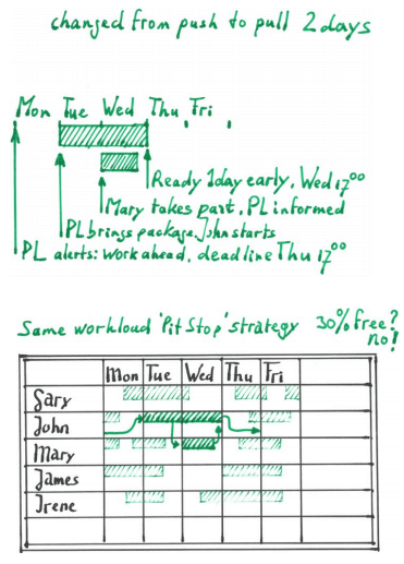 workflow chart for lean