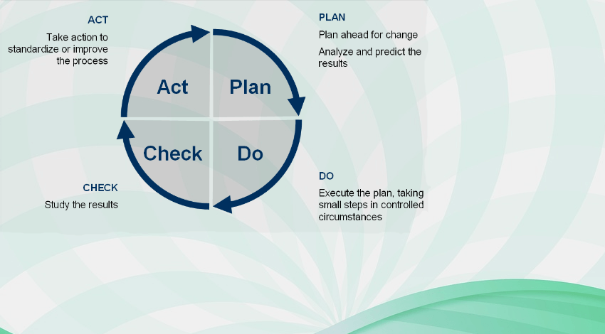 Deming cycle PDCA