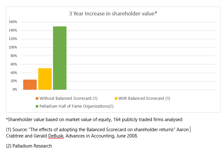 Balanced scorecard effect on shareholder value