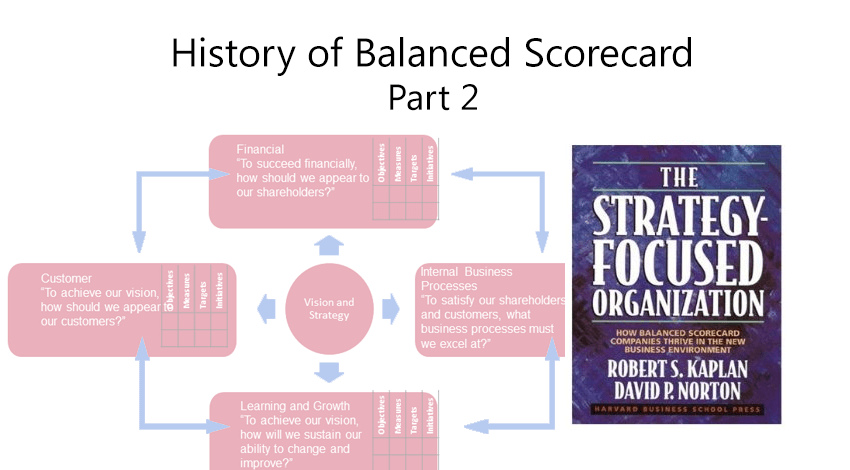 Balanced scorecard - from measurement to strategy-focused organization