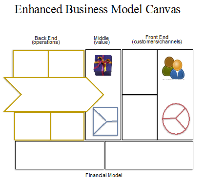 Enhanced Business Model Canvas
