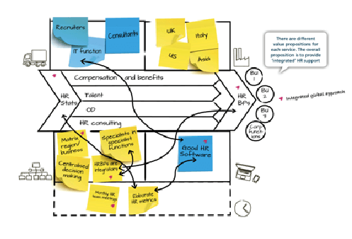 Operating Model Canvas- McKinsey example cont.