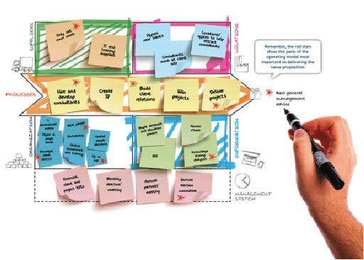 Operating Model Canvas- McKinsey example
