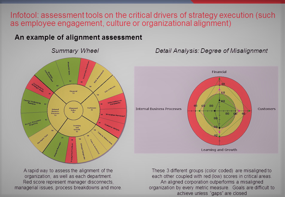 Figure 1: Summary of Assessment findings