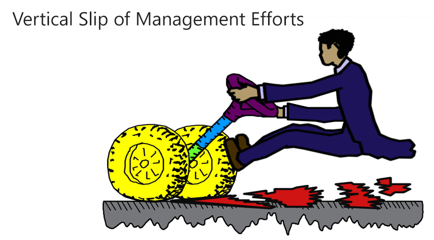 Vertical slip of management efforts