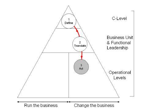 Act on strategic plan