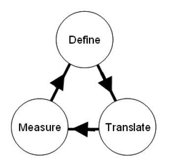 Define, translate, measure
