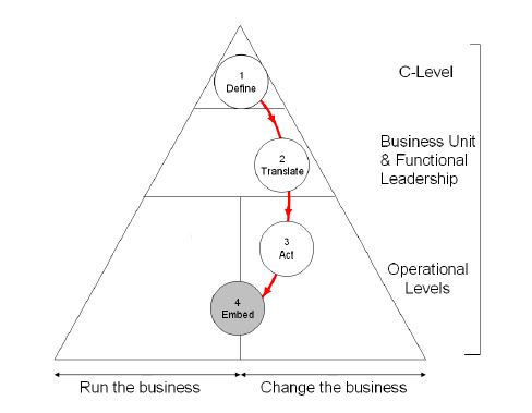Embed new strategic processes and change