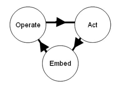 Operate, act, embed