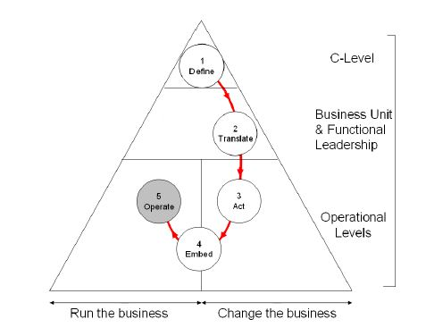 Operate business after strategic change