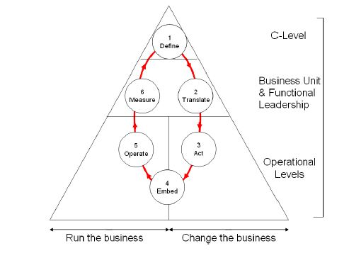 Organizational structure and strategy cycle