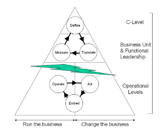 Run the business and change the business