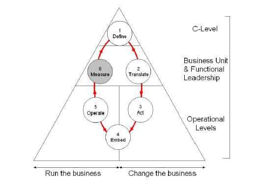 Strategy cycle - measure