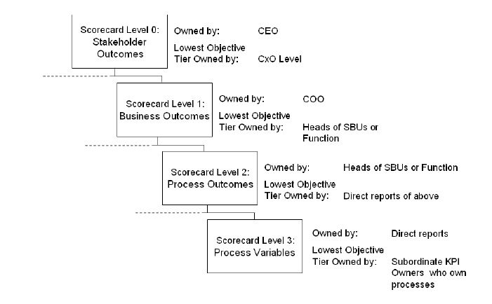 KPI and Objective cascade
