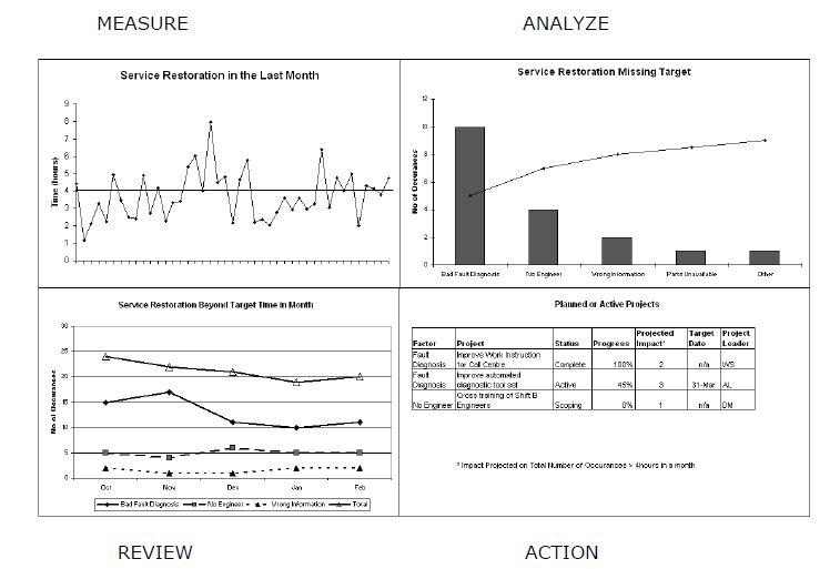 maar chart example