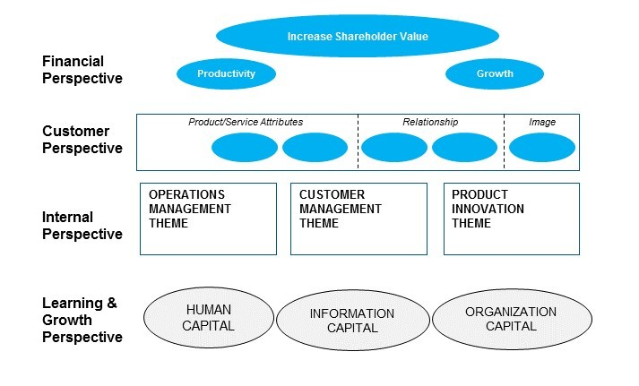 Figure 1: Example Strategic Themes