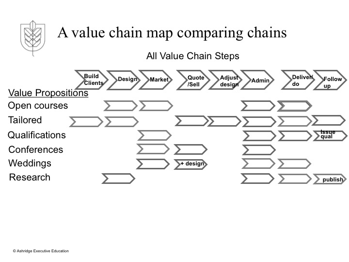 Value Chain Map